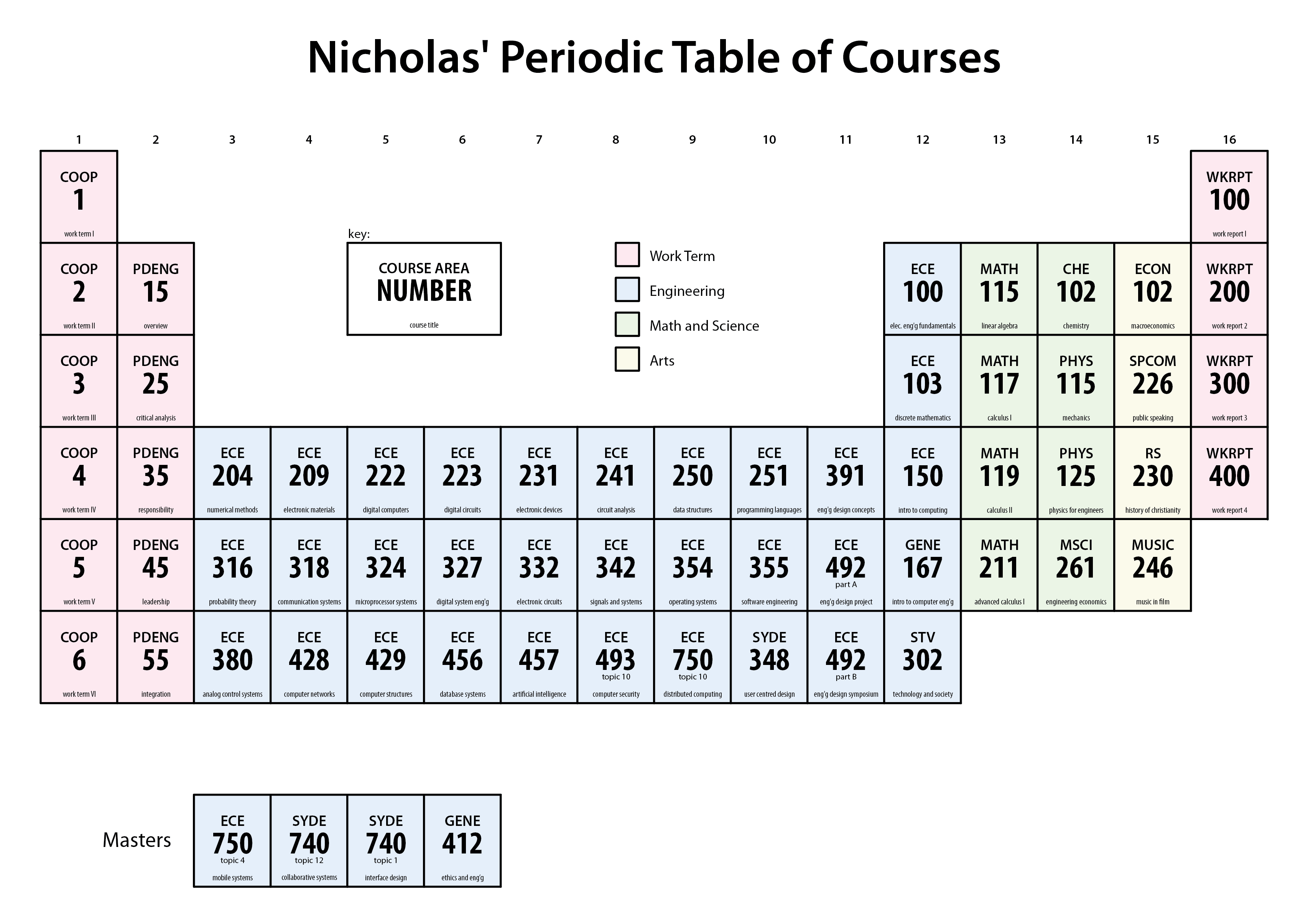 Academic history nicholas armstrong periodic table of courses gamestrikefo Image collections
